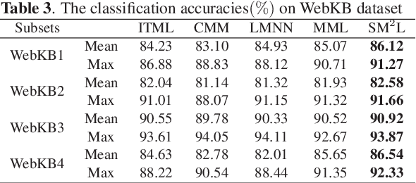 Figure 4 for Self-Weighted Multiview Metric Learning by Maximizing the Cross Correlations
