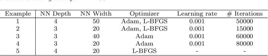 Figure 4 for DeepXDE: A deep learning library for solving differential equations