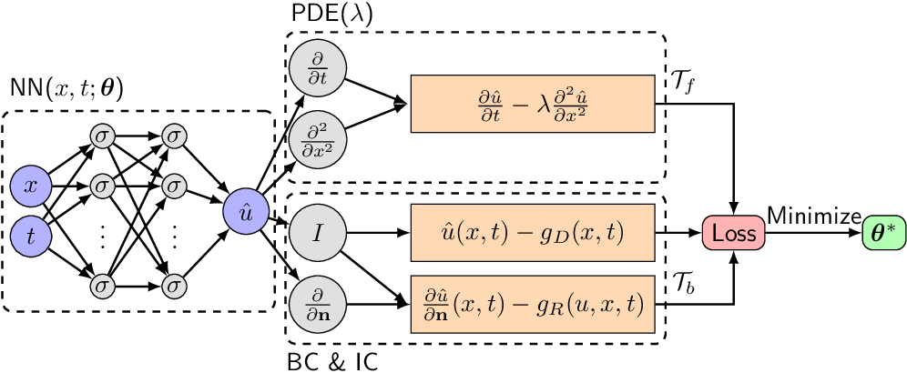 Figure 1 for DeepXDE: A deep learning library for solving differential equations
