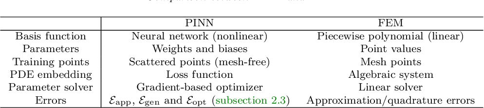 Figure 2 for DeepXDE: A deep learning library for solving differential equations