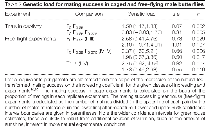 Captivity Masks Inbreeding Effects On Male Mating Success In