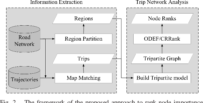 Figure 2 for Discovery of Important Crossroads in Road Network using Massive Taxi Trajectories