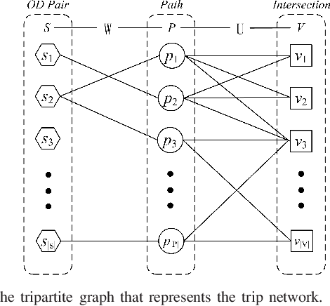Figure 4 for Discovery of Important Crossroads in Road Network using Massive Taxi Trajectories