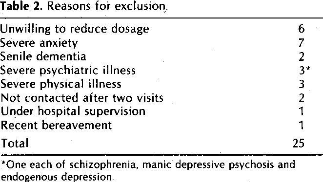 Table 2 from Benzodiazepine withdrawal in general practice