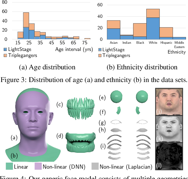 Figure 4 for Learning Formation of Physically-Based Face Attributes