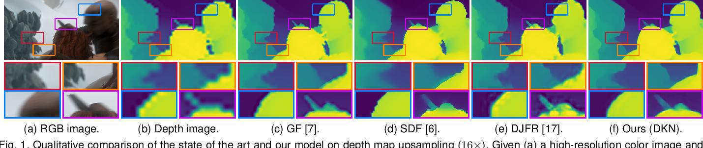 Figure 1 for Deformable Kernel Networks for Joint Image Filtering