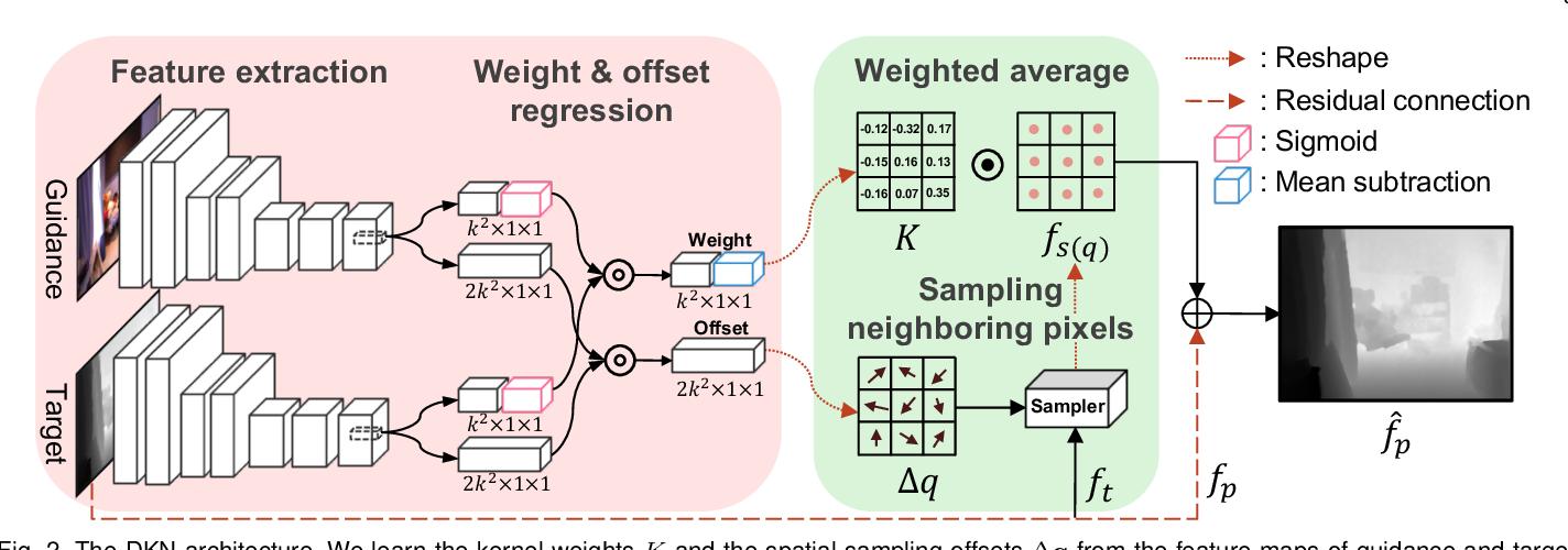 Figure 2 for Deformable Kernel Networks for Joint Image Filtering