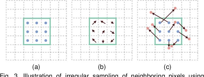 Figure 4 for Deformable Kernel Networks for Joint Image Filtering
