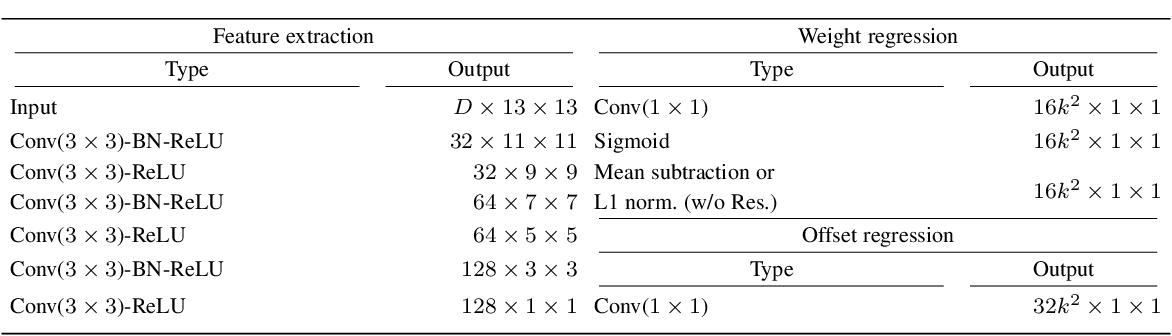 Figure 3 for Deformable Kernel Networks for Joint Image Filtering