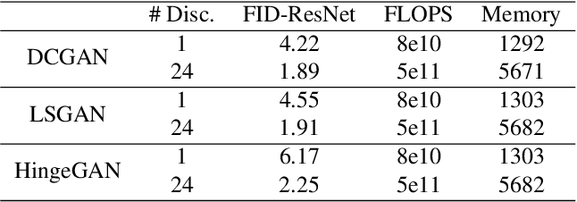 Figure 4 for Multi-objective training of Generative Adversarial Networks with multiple discriminators