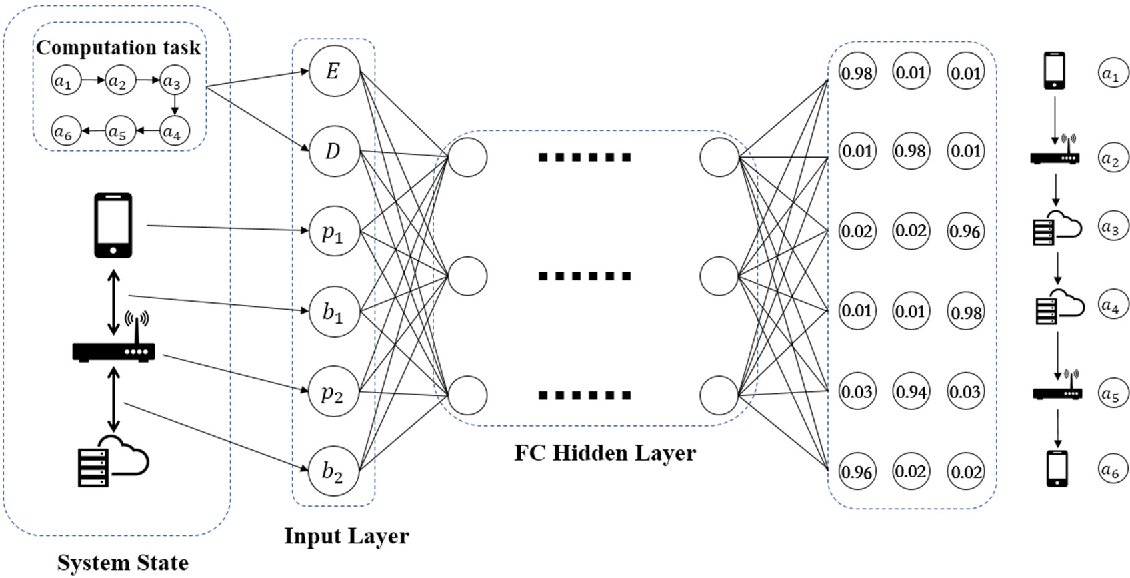 Figure 3 for Knowledge Distillation for Mobile Edge Computation Offloading