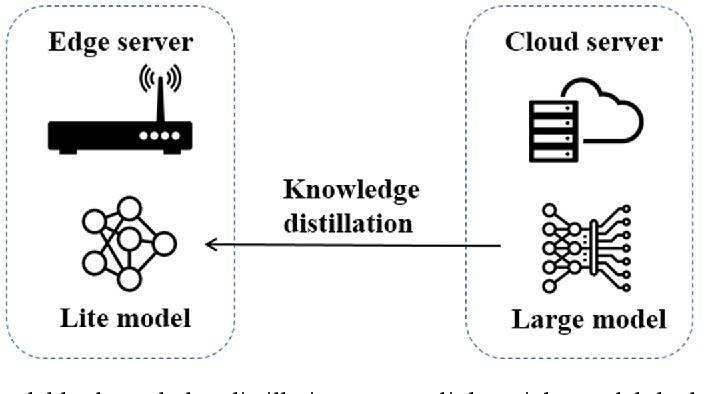 Figure 4 for Knowledge Distillation for Mobile Edge Computation Offloading