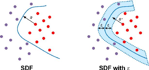 Figure 3 for Curriculum DeepSDF