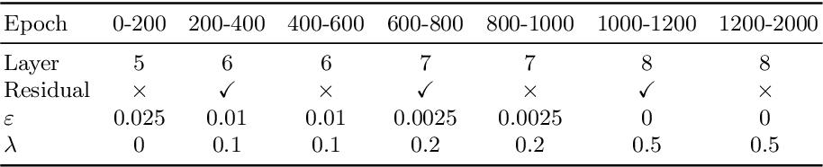 Figure 2 for Curriculum DeepSDF