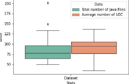 Figure 1 for ICodeNet -- A Hierarchical Neural Network Approach for Source Code Author Identification