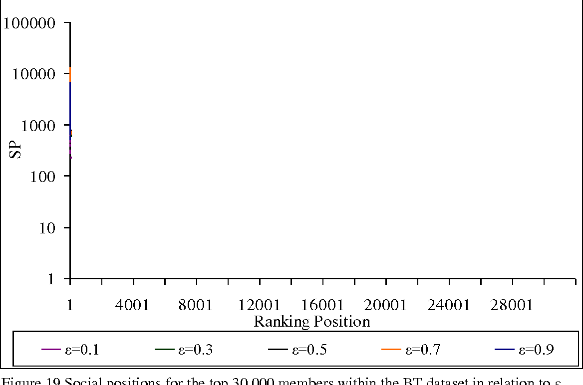 Figure 19 from Key User Extraction Based on