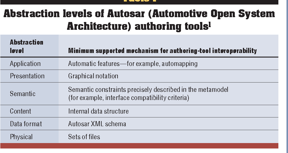 Table 1 from The Autosar XML Schema and Its Relevance for Autosar