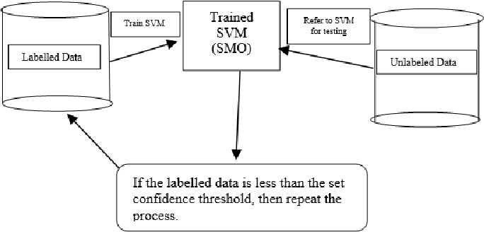Figure 1 for Incremental Transductive Learning Approaches to Schistosomiasis Vector Classification