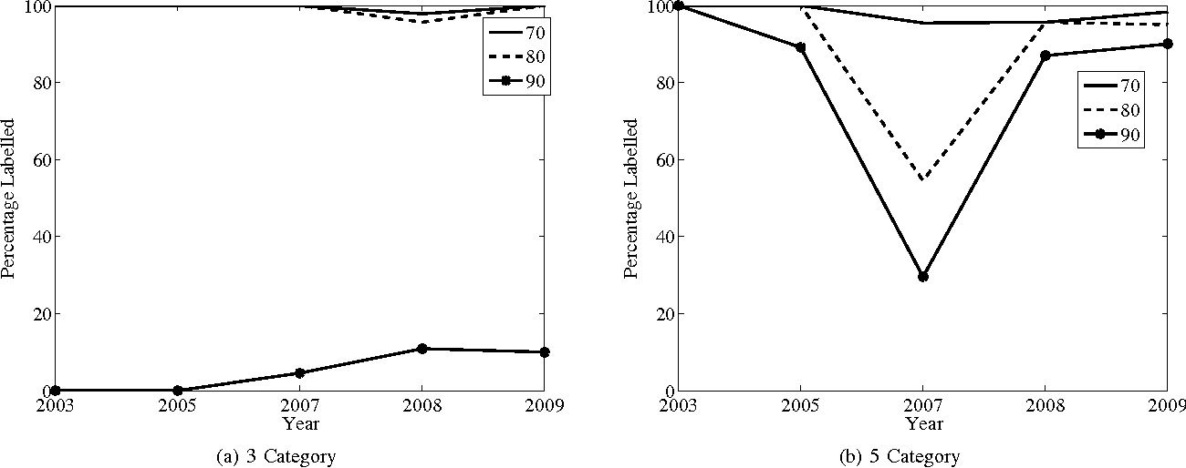 Figure 2 for Incremental Transductive Learning Approaches to Schistosomiasis Vector Classification