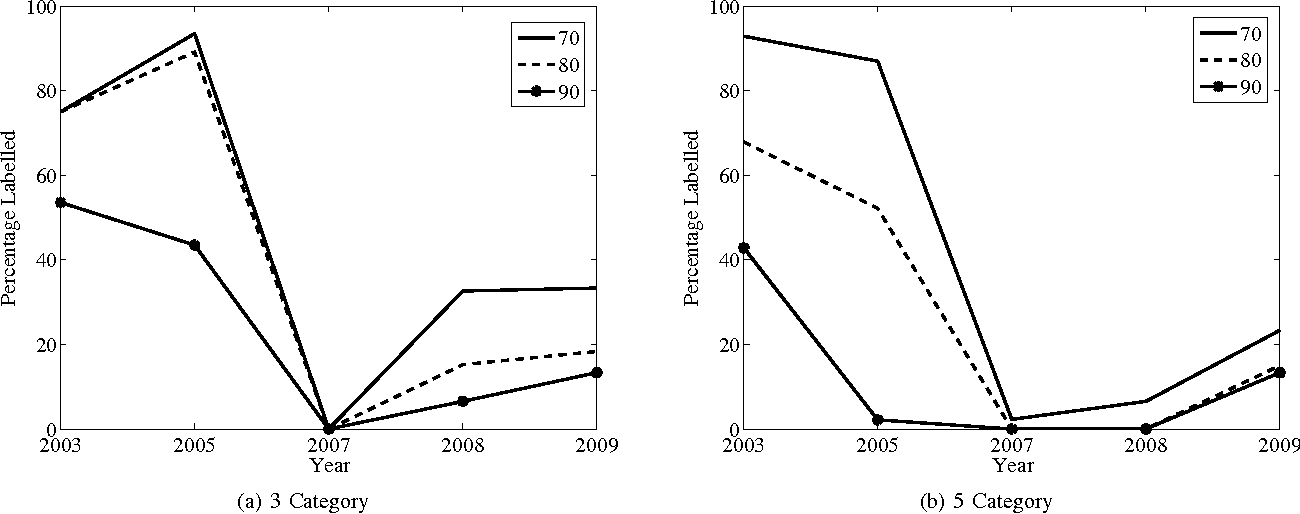 Figure 3 for Incremental Transductive Learning Approaches to Schistosomiasis Vector Classification