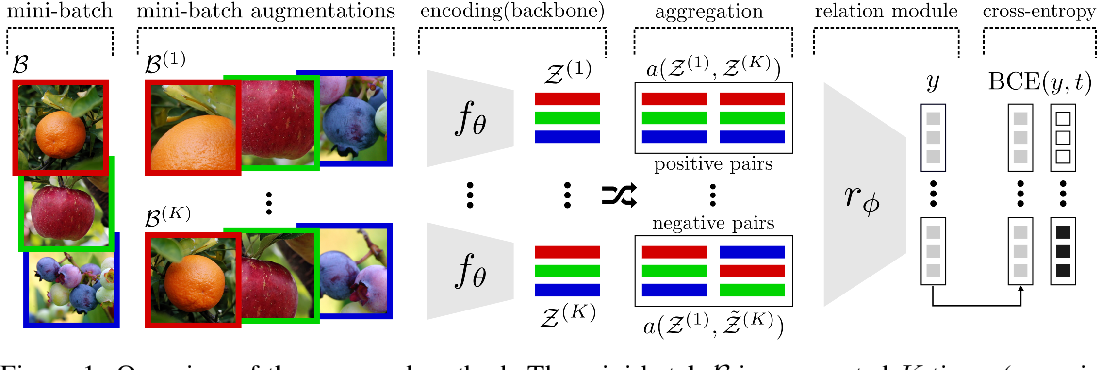 Figure 1 for Self-Supervised Relational Reasoning for Representation Learning