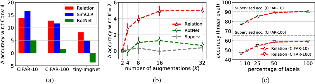 Figure 3 for Self-Supervised Relational Reasoning for Representation Learning