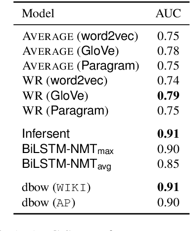 Figure 1 for Evaluating the Utility of Document Embedding Vector Difference for Relation Learning