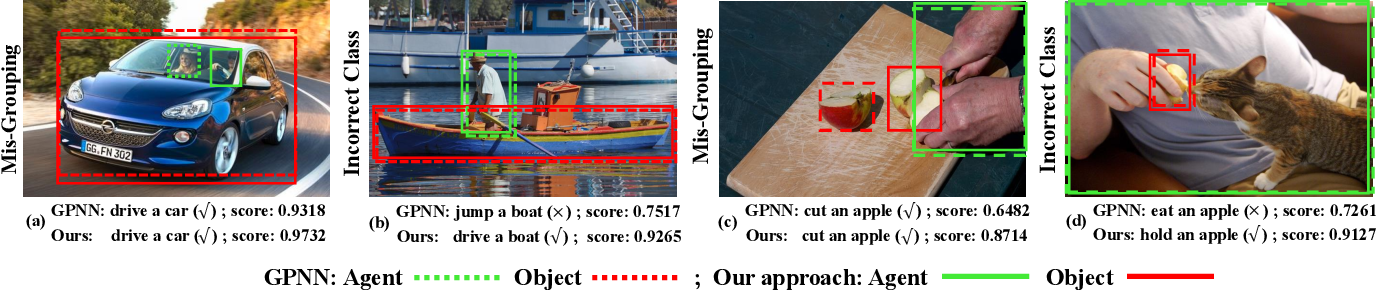 Figure 1 for Deep Contextual Attention for Human-Object Interaction Detection