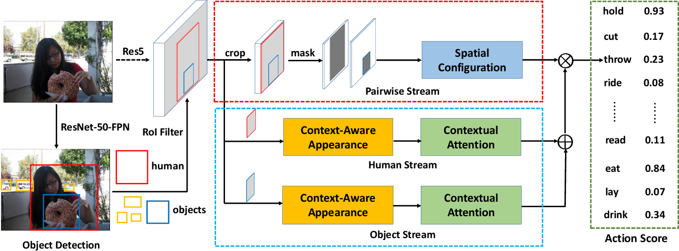 Figure 3 for Deep Contextual Attention for Human-Object Interaction Detection