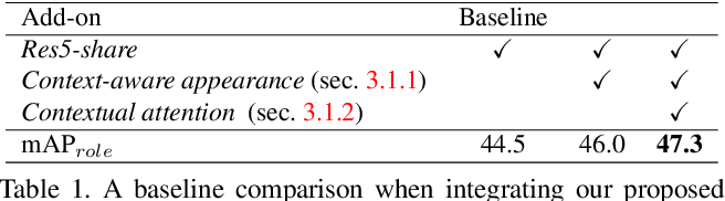 Figure 2 for Deep Contextual Attention for Human-Object Interaction Detection