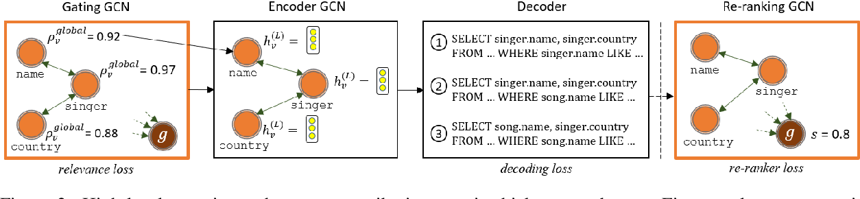 Figure 3 for Global Reasoning over Database Structures for Text-to-SQL Parsing