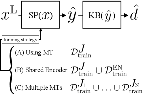 Figure 2 for Bootstrapping a Crosslingual Semantic Parser