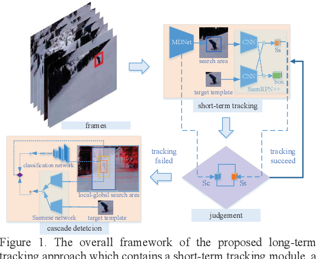 Figure 1 for Flow Guided Short-term Trackers with Cascade Detection for Long-term Tracking