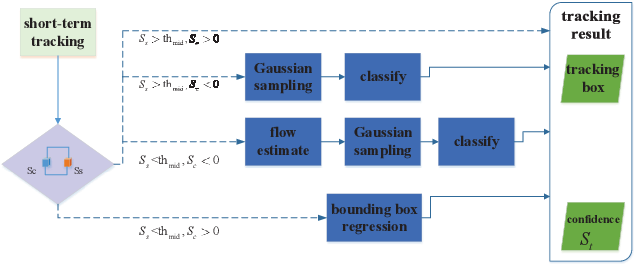 Figure 3 for Flow Guided Short-term Trackers with Cascade Detection for Long-term Tracking