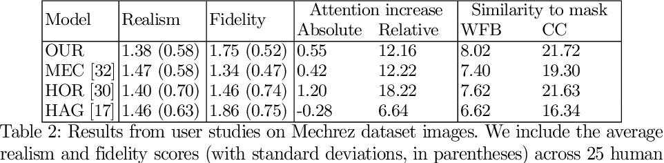Figure 4 for Look here! A parametric learning based approach to redirect visual attention