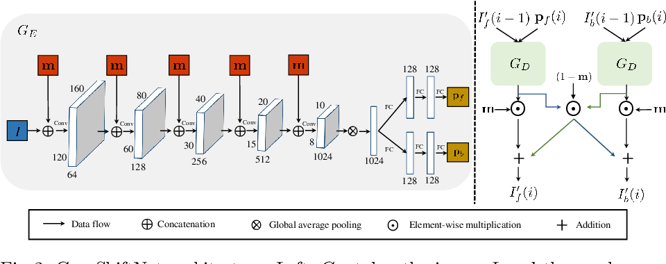 Figure 3 for Look here! A parametric learning based approach to redirect visual attention