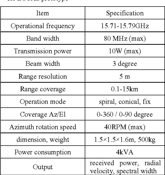 Table 1. Major specifications of Doppler radar used for LOTAS prototype