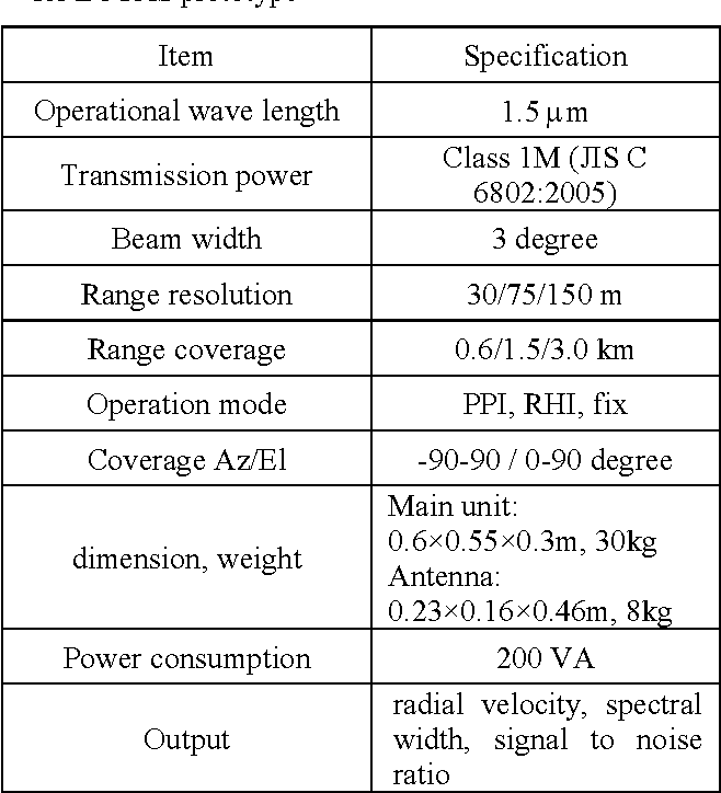 Table 2. Major specifications of Doppler lidar used for LOTAS prototype