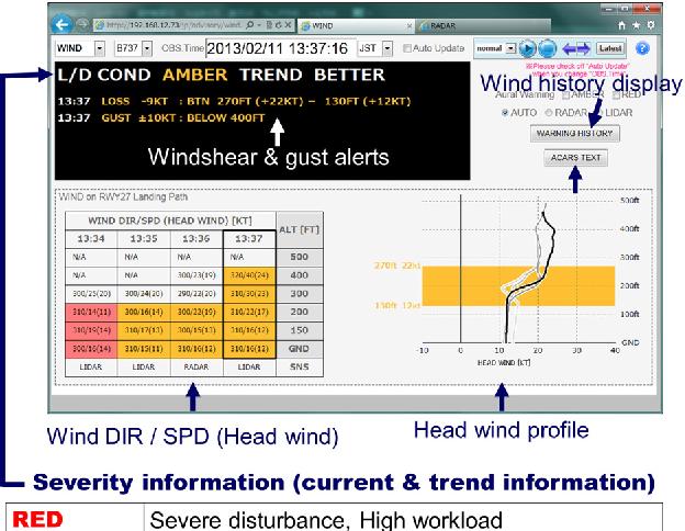 Fig. 6. LOTAS's wind information screen
