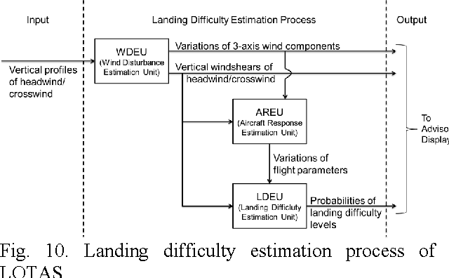 Fig. 10. Landing difficulty estimation process of LOTAS
