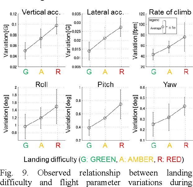 Fig. 9. Observed relationship between landing difficulty and flight parameter variations during approach