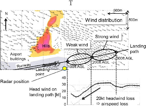 Fig. 12. Example of low-level wind disturbance observed at Shonai airport by LOTAS