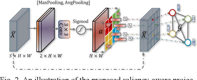 Figure 3 for Graph-based Pyramid Global Context Reasoning with a Saliency-aware Projection for COVID-19 Lung Infections Segmentation