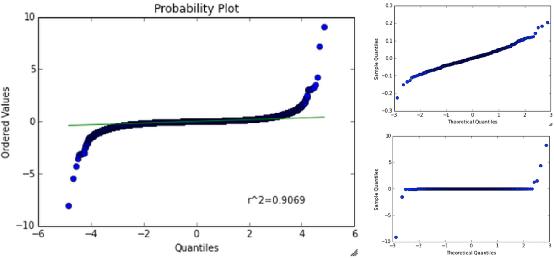Figure 2 for Financial Market Prediction
