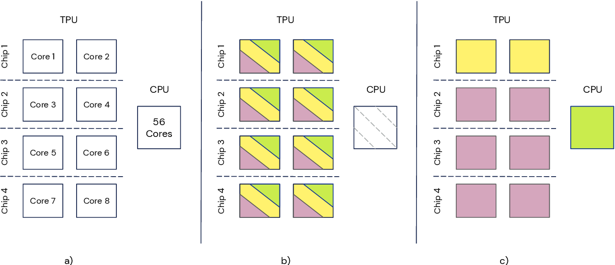 Figure 1 for Podracer architectures for scalable Reinforcement Learning
