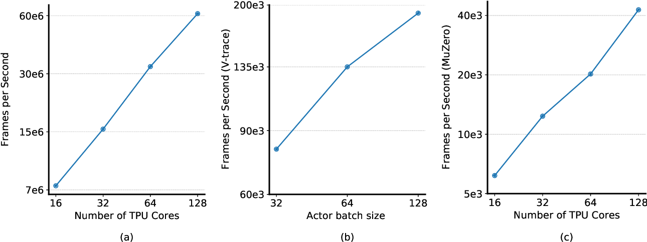 Figure 4 for Podracer architectures for scalable Reinforcement Learning