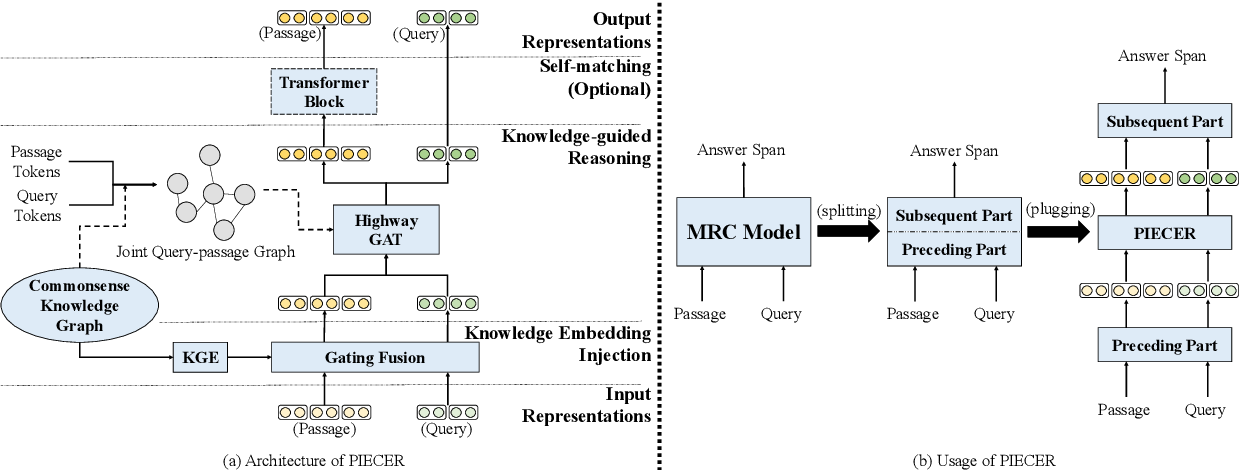 Figure 3 for Incorporating Connections Beyond Knowledge Embeddings: A Plug-and-Play Module to Enhance Commonsense Reasoning in Machine Reading Comprehension
