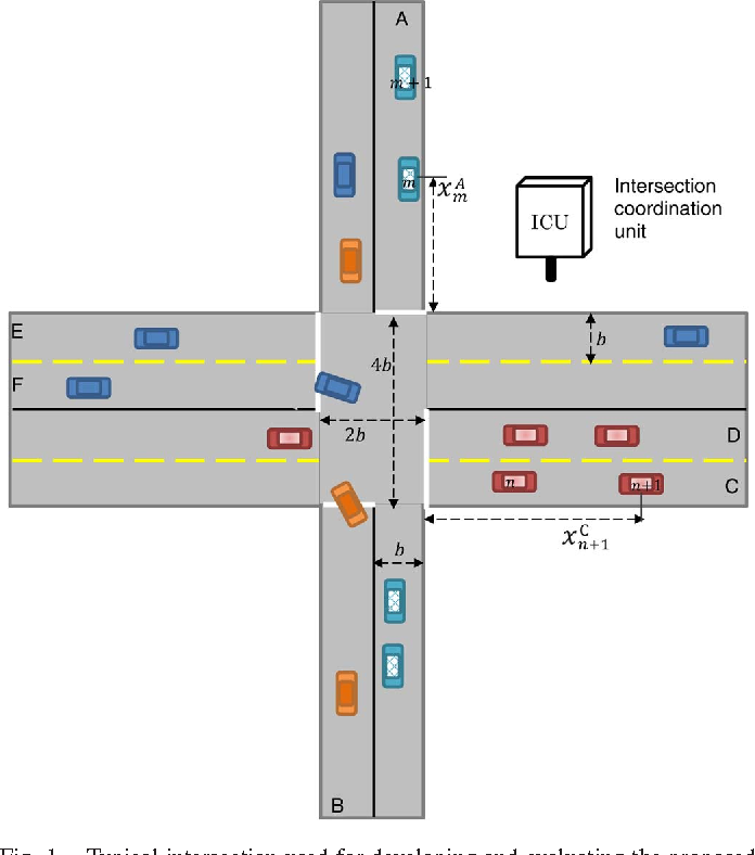 A Vehicle-Intersection Coordination Scheme for Smooth Flows of ...
