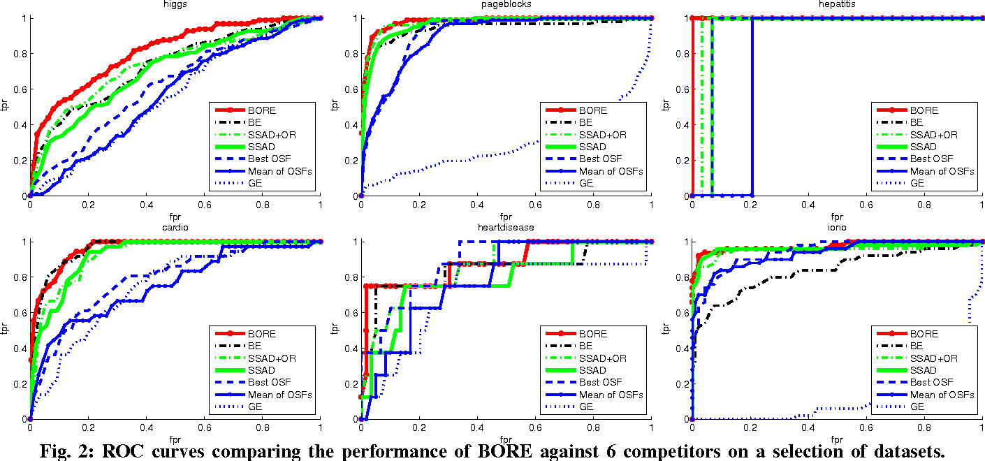 Figure 2 for Learning Representations for Outlier Detection on a Budget