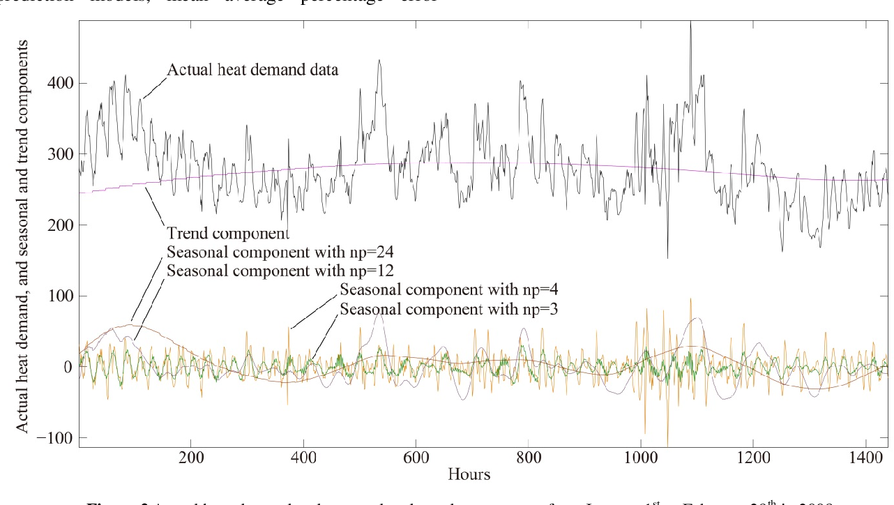 Figure 2 for SEA: A Combined Model for Heat Demand Prediction